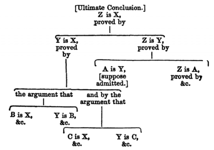 Whatley-argument-map
