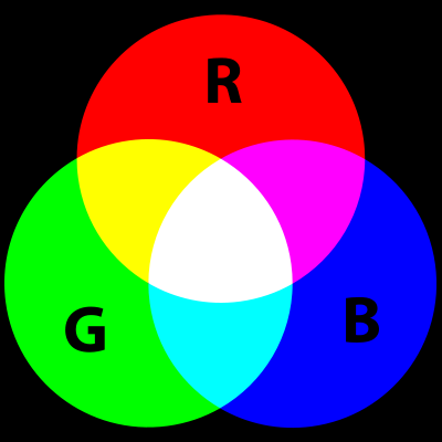 RGB-Additive-Color
