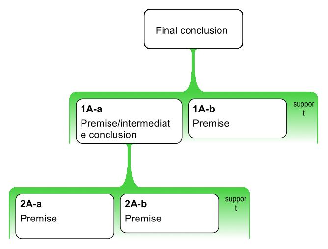 Simple-argument-map
