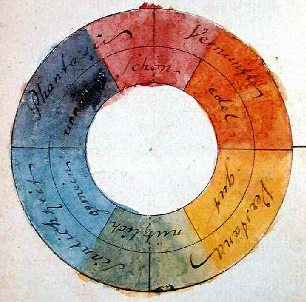 Color Wheel (Goethe 1809)