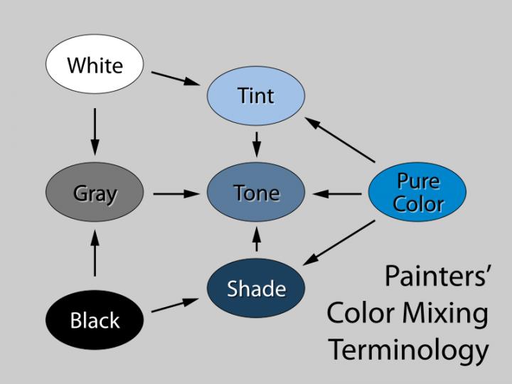 paint-tint-tone-shade