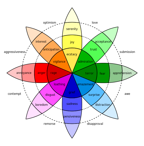 Plutchik-wheel-or-emotions