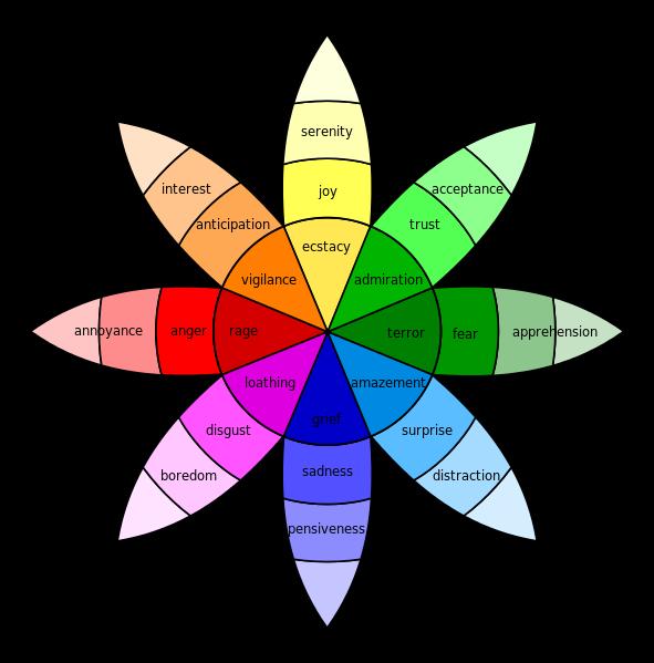 Plutchik-wheel-or-emotions