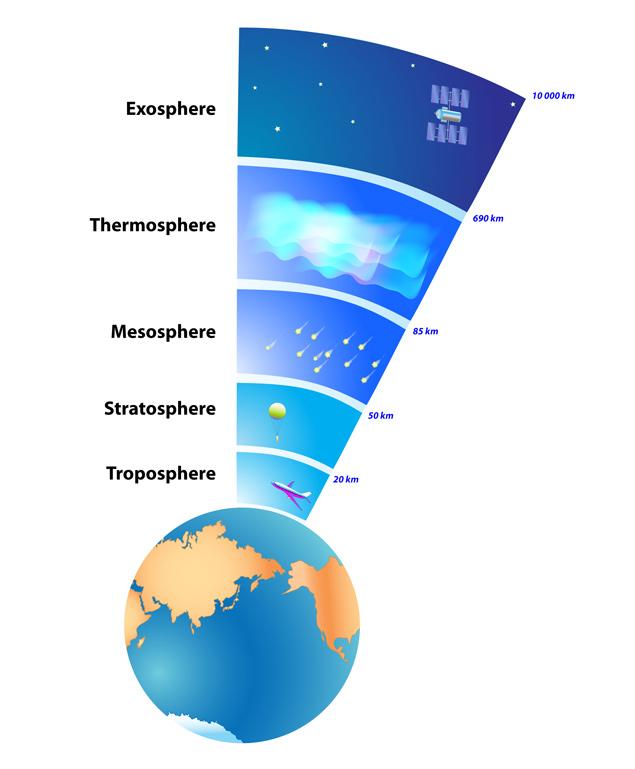 sky-stratosphere-troposphere-etc