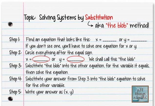 Blob Method for Substitution